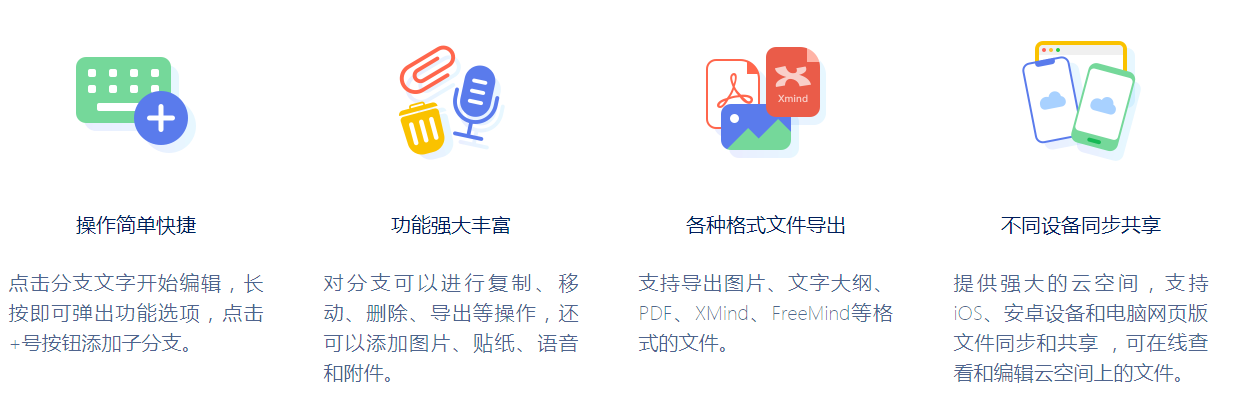 思维导图 MindLine v7.6.2 跨平台 快速高效制作出图工具插图(2)
